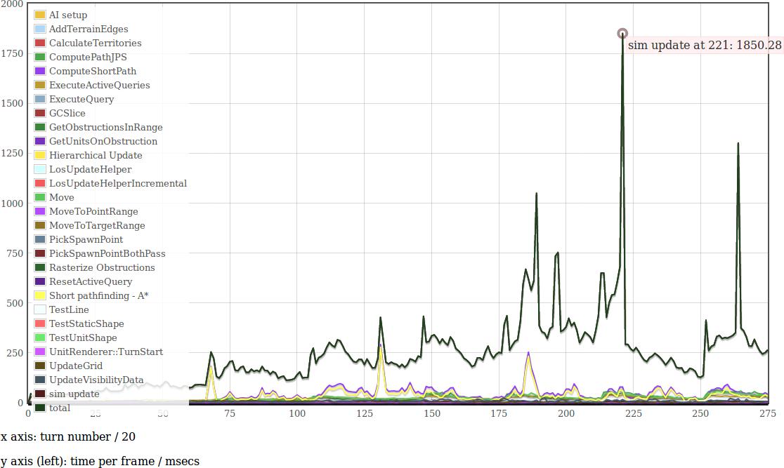 https://trac.wildfiregames.com/raw-attachment/ticket/5099/graph.png