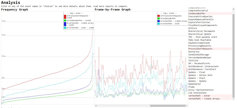http://trac.wildfiregames.com/raw-attachment/wiki/Profiler2/analysis-short.PNG