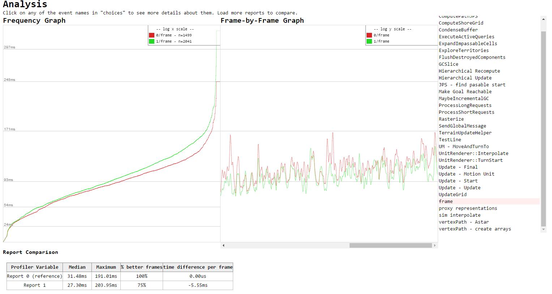 http://trac.wildfiregames.com/raw-attachment/wiki/Profiler2/compare-reports.PNG