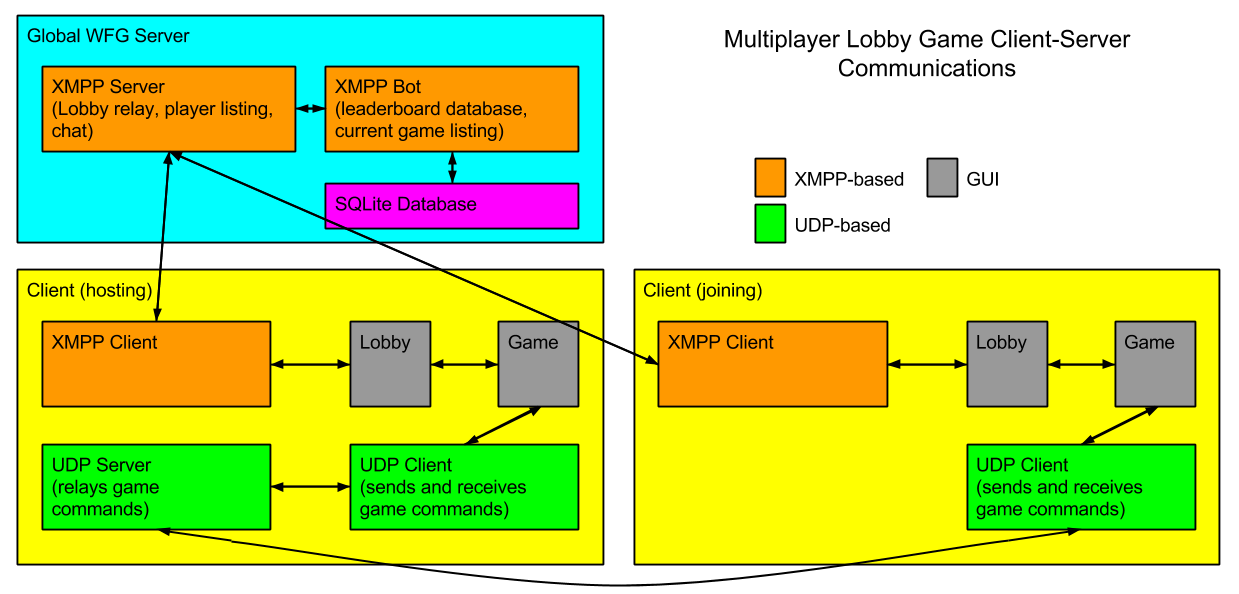 Detailed layout of game client-server communications.